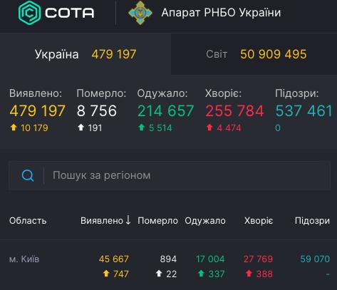Коронавірус у Києві - статистика станом на 10 листопада / covid19.rnbo.gov.ua