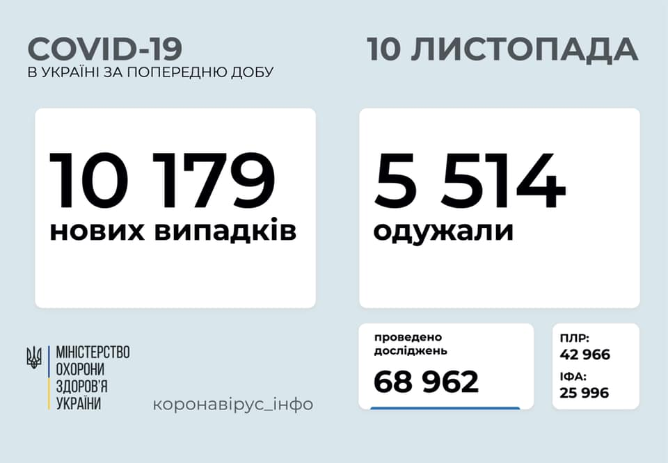 Коронавірус в Україні - статистика 10 листопада / facebook.com/maksym.stepanov.official