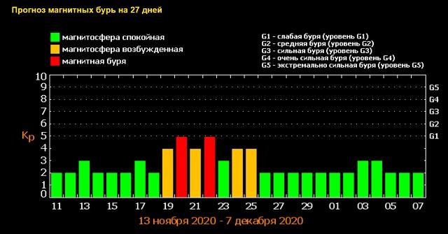 магнітні бурі онлайн-магнітні бурі сьогодні і на 3 дні-магнітні бурі прогноз