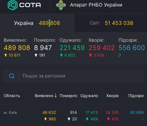 Коронавирус в Украине и Киеве - статистика 11 ноября / covid19.rnbo.gov.ua
