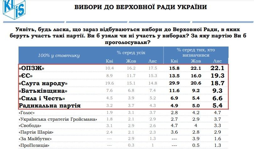 Рейтинг партій до Ради / скріншот kiis.com.ua