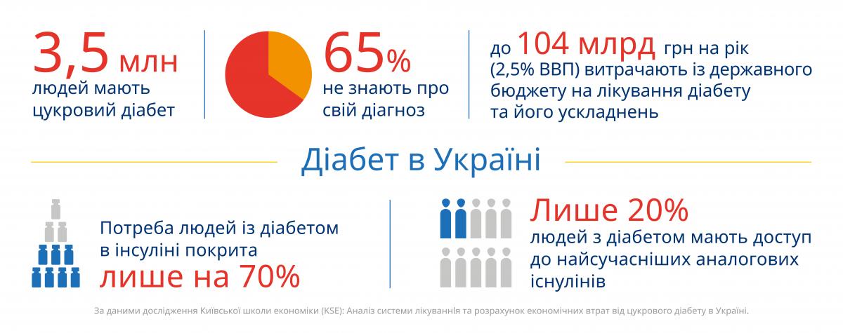 """Діа-прогулянка, віртуальні кімнати та історії перемог: як в Україні відзначають """"дні діабету"""""""