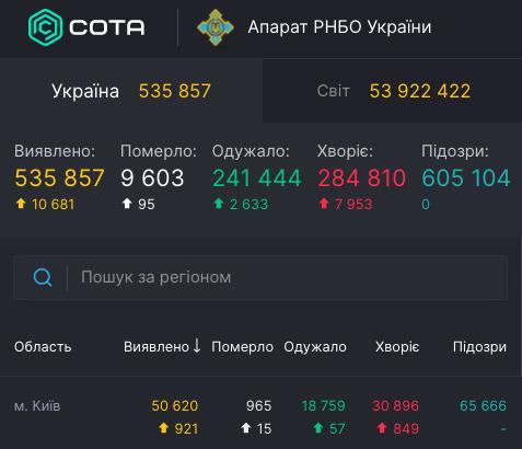 Коронавирус в Киеве - статистика 15 ноября / covid19.rnbo.gov.ua