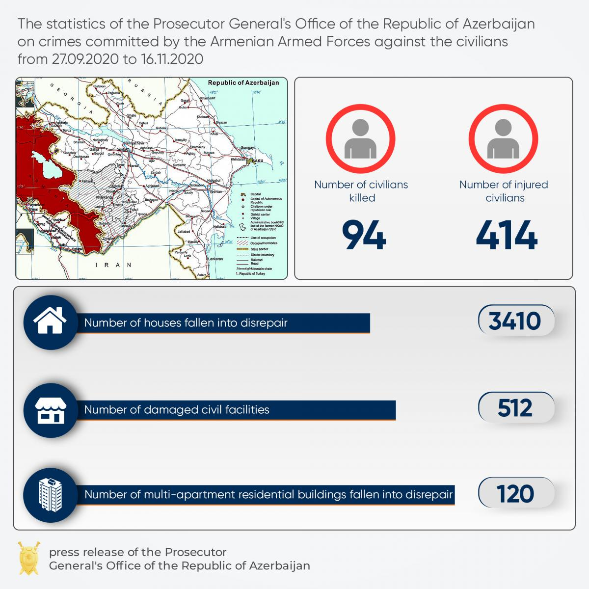 В Азербайджане назвали количество жертв среди гражданских в Карабахе