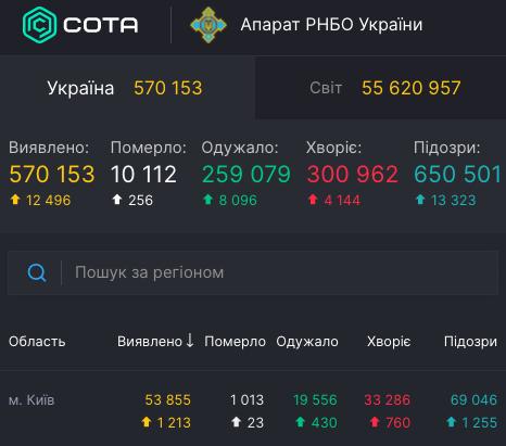 Коронавирус в Украине - статистка 18 ноября / covid19.rnbo.gov.ua