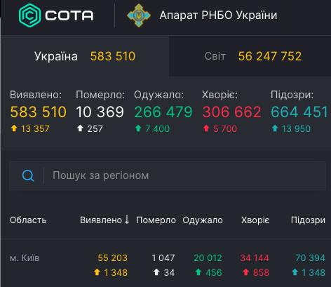 Коронавирус в Киеве - статистика 19 ноября / covid19.rnbo.gov.ua