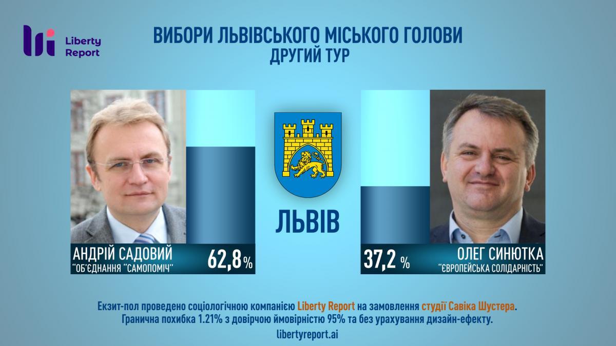 Названы победители мэрских выборов во Львове, Черкассах, Николаеве и Днепре – опрос