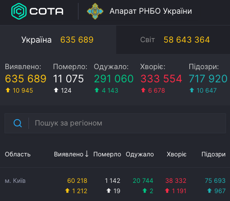 Коронавирус - статистика 23 ноября / covid19.rnbo.gov.ua