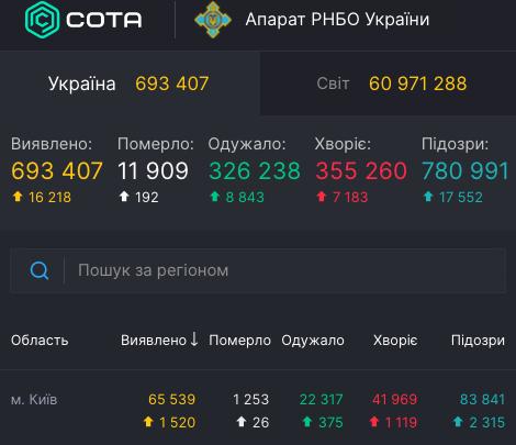 Коронавирус в Киеве 27 ноября - статистика / covid19.rnbo.gov.ua