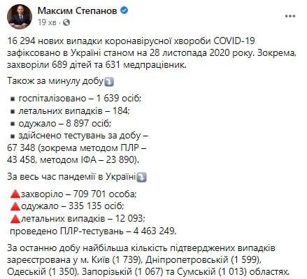 Коронавірус в Україні 28 листопада - за добу виявили ще понад 16 тисяч хворих