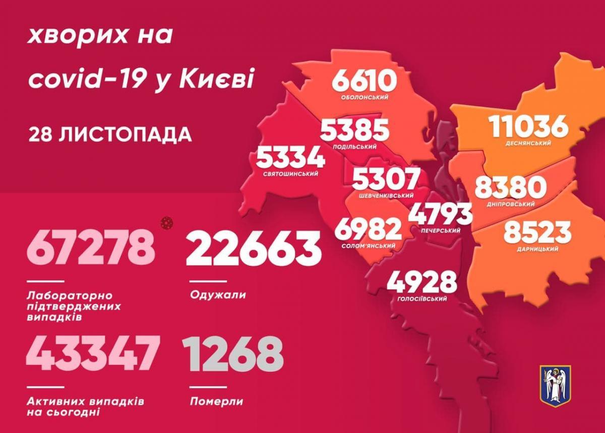 Коронавірус у Києві - карта на 28 листопада / Телеграм Віталія Кличка