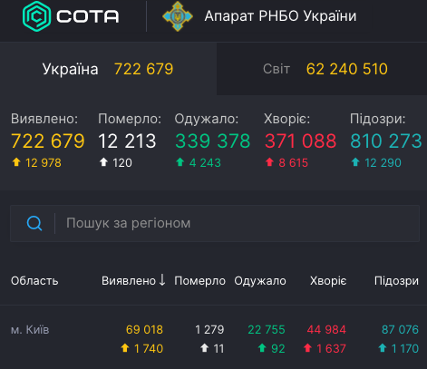 Коронавірус у Києві - статистика 29 листопада / covid19.rnbo.gov.ua