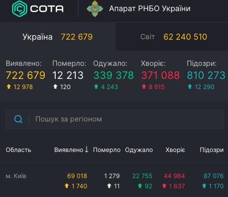 Коронавирус в Киеве - статистика 29 ноября / covid19.rnbo.gov.ua