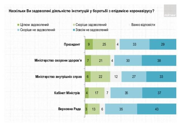 Мнение украинцев о борьбе с коронавирусом - таблица / скриншот Рейтинг