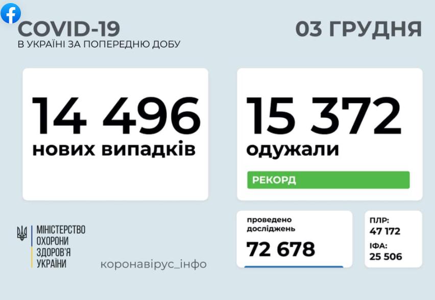 Смертоносний вірус в Україні за добу побороли 15 372 пацієнти – Коронавірус новини сьогодні