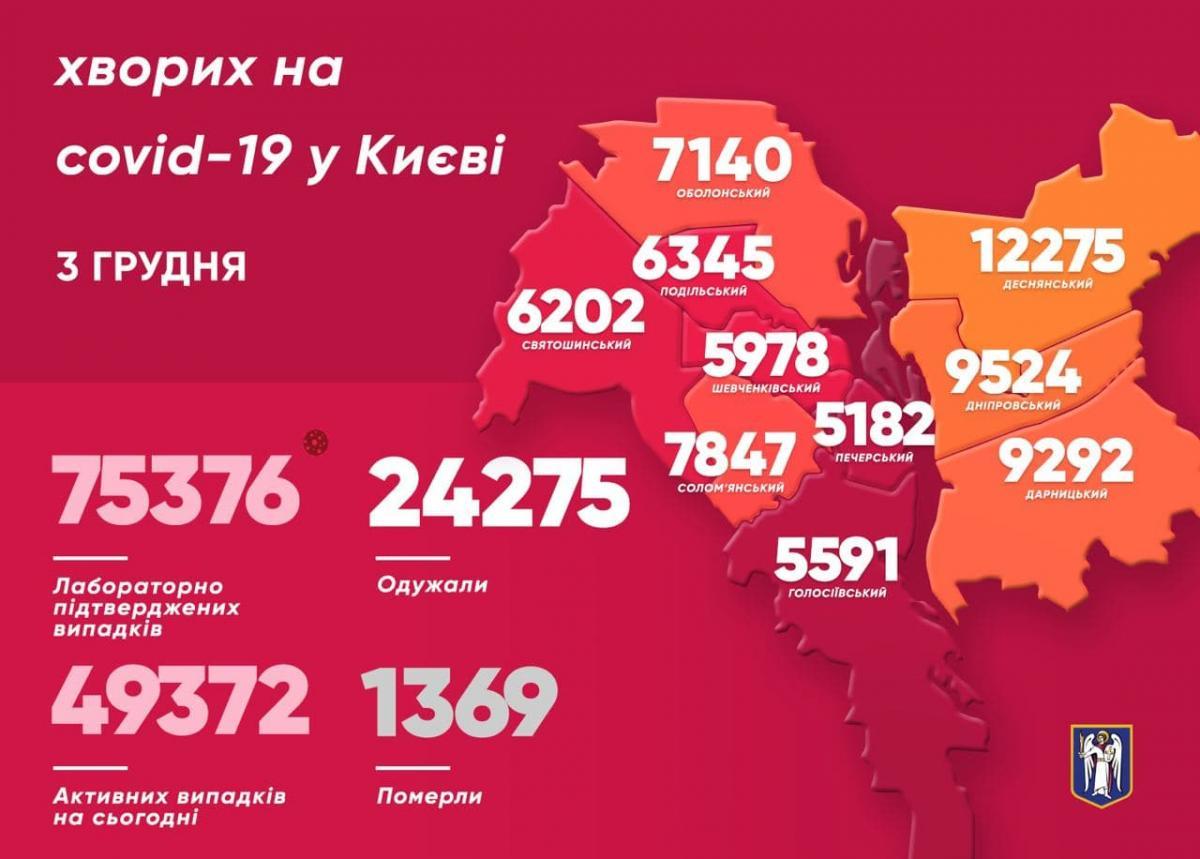 Коронавірус в Києві за добу знайшли у 1 364 осіб