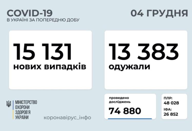 Смертоносний вірус в Україні за добу знайшли у понад 15 тисяч осіб – Коронавірус новини