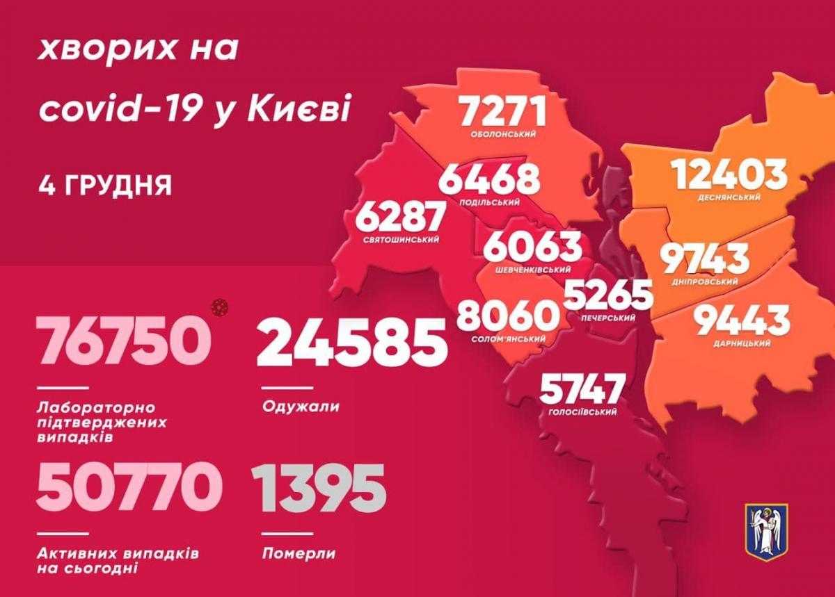 Коронавірус в Києві знайшли ще у понад 1 370 осіб