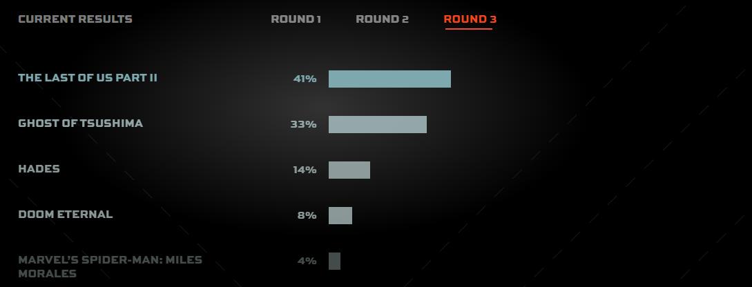 Бегом участвовать: стартовало финальное голосование зрителей за лучшую игру 2020