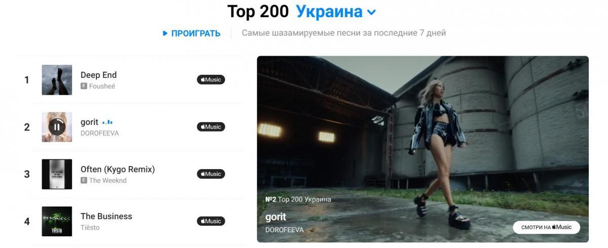 Надя Дорофеева Gorit - рейтинг Shazam