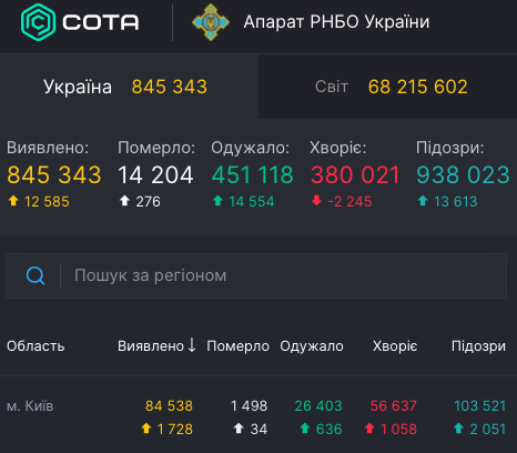 Коронавирус в Украине и Киеве - статистика 9 декабря / covid19.rnbo.gov.ua