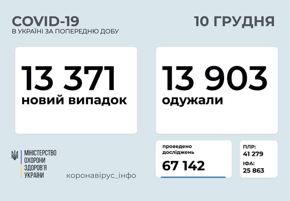 Коронавирус в Украине - статистика 10 декабря / facebook.com/maksym.stepanov.official