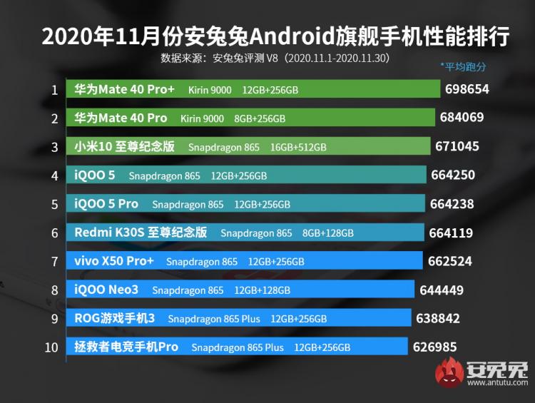 Рейтинг самых мощных Android-смартфонов ноября / AnTuTu
