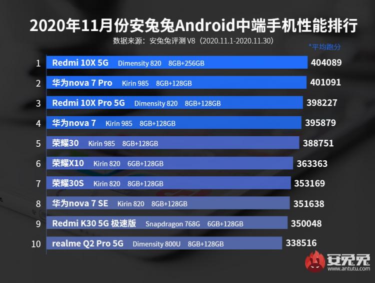 Рейтинг самых выгодных Android-смартфонов ноября / AnTuTu