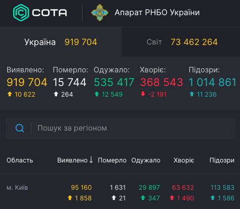 Коронавирус в Киеве - статистика 16 декабря / covid19.rnbo.gov.ua