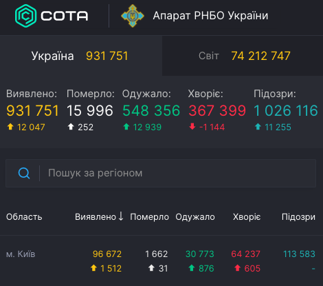 Коронавірус у Києві - статистика 17 грудня / covid19.rnbo.gov.ua