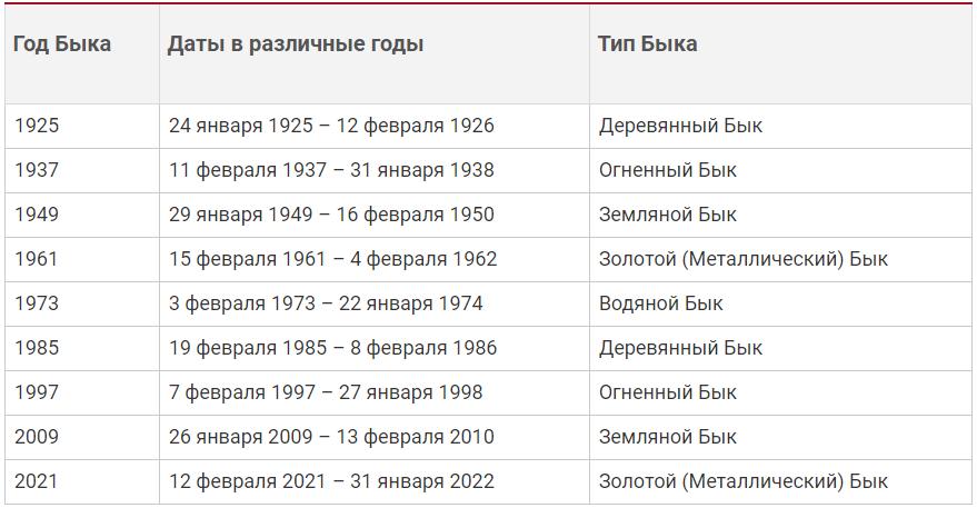 Китайский гороскоп по годам – таблица