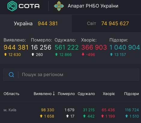 Коронавирус в Киеве - статистика 18 декабря / covid19.rnbo.gov.ua