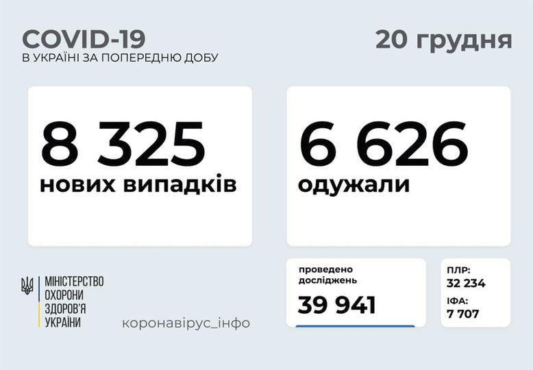 Коронавирус в Украине - статистика на 20 декабря / facebook.com/maksym.stepanov.official