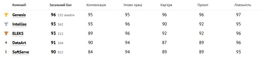 Названы лучшие IT-работодатели Украины в 2020-ом году