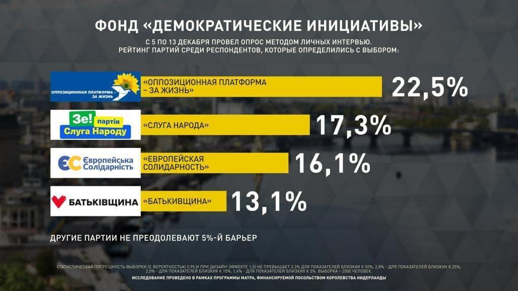 ОПЗЖ обошла Слугу народа в рейтинге партий - новый опрос