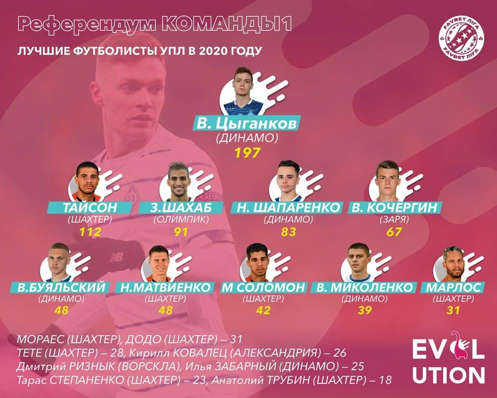 Названо имя лучшего футболиста Украины в 2020 году