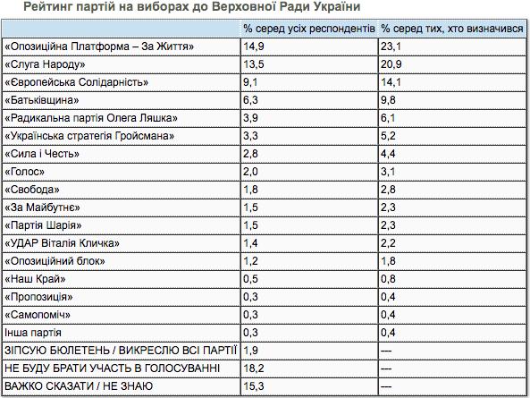 Свежий рейтинг партий за декабрь 2020 / kiis.com.ua