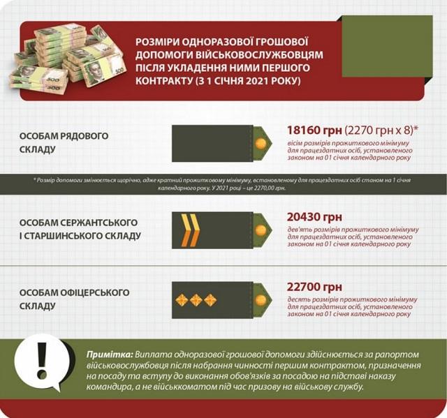 Виплати при укладенні першого контракту 2021 Україна підняла - в чому підступ