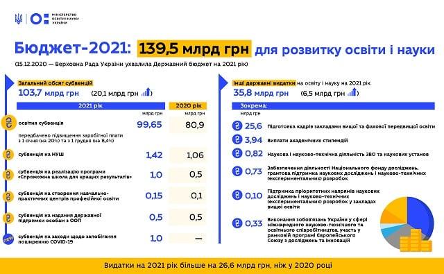 повышение зарплаты учителям 2021 украина