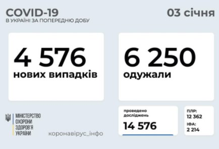 Коронавирус в Украине 3 января – за сутки выявили 4,5 тысячи больных
