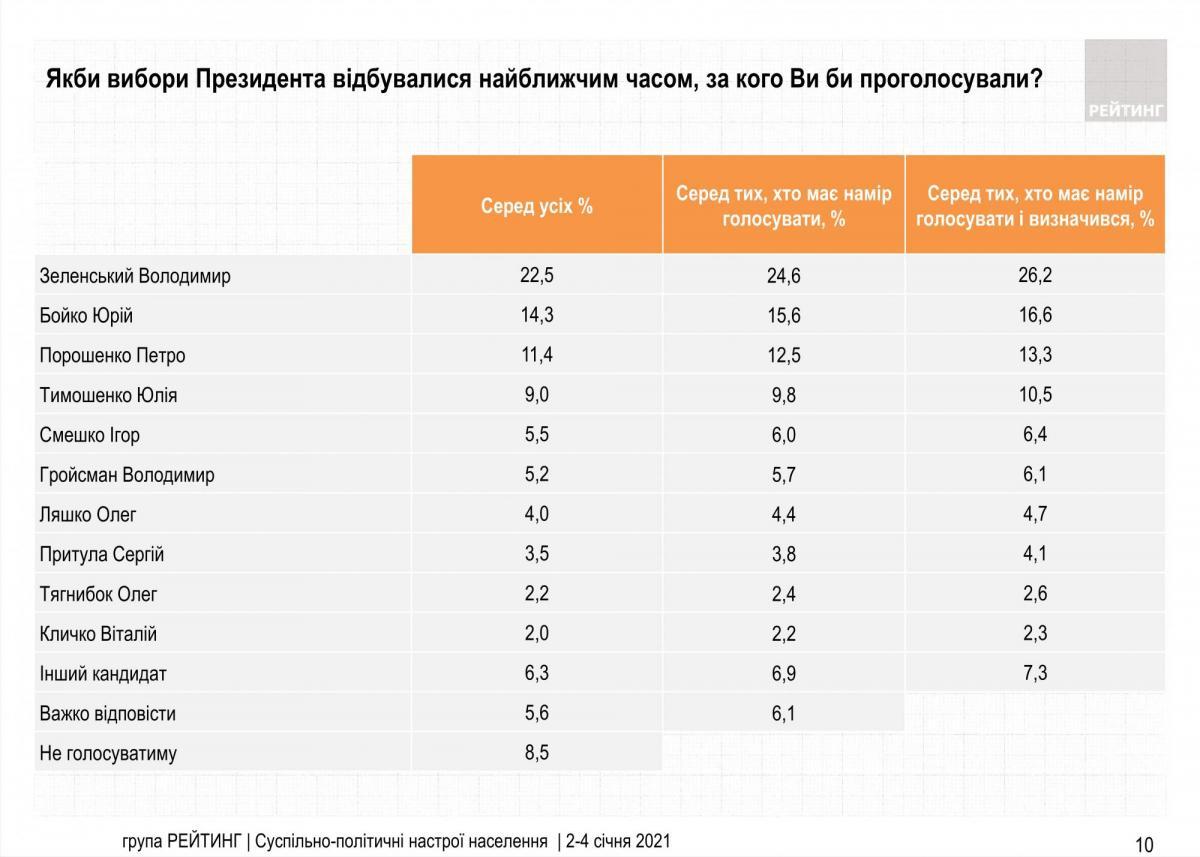 Свежий президентский рейтинг / ratinggroup.ua