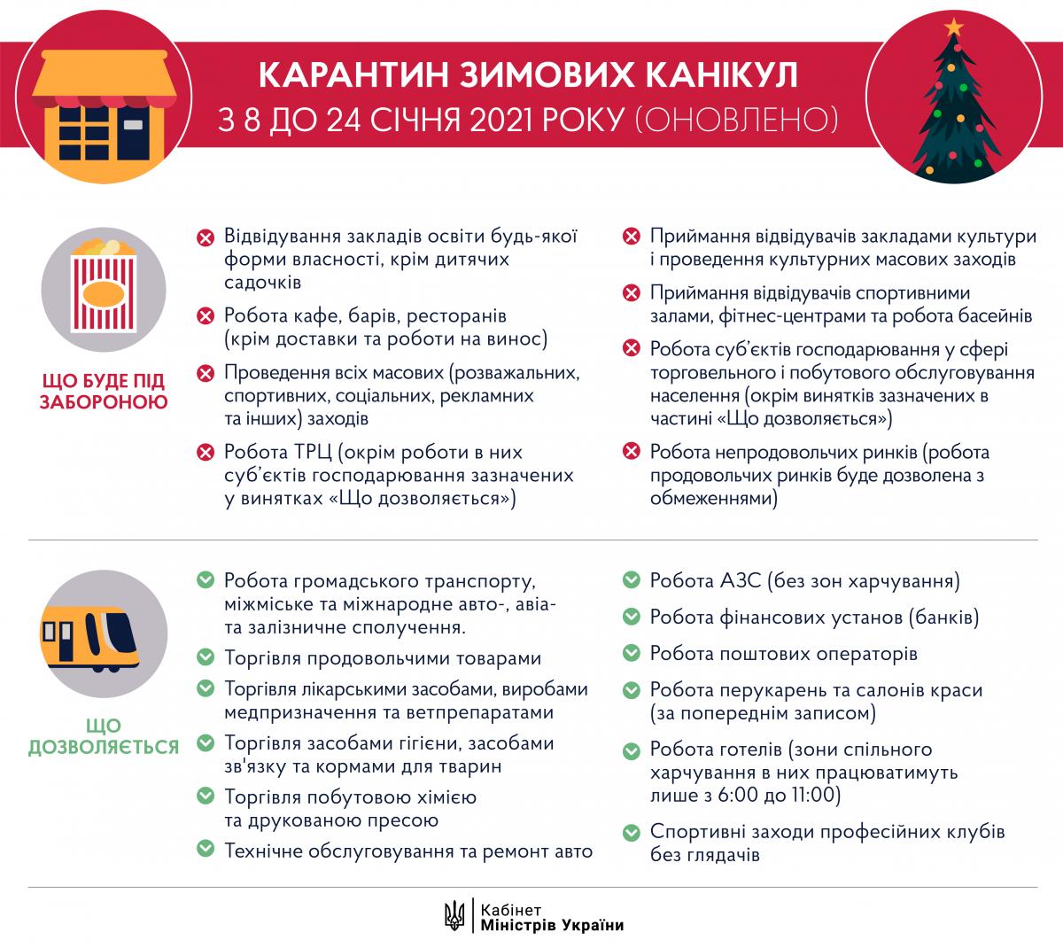 В Украине начался локдаун: что запрещено и кому разрешили работать