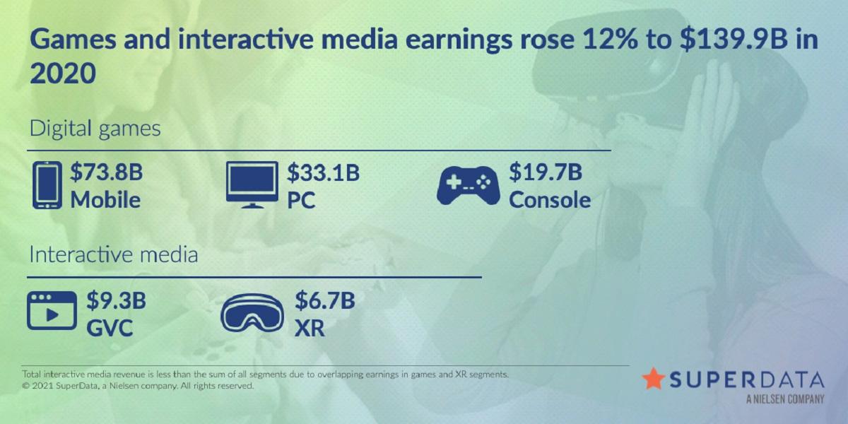 Стало известно, какие игры больше всего обогащали издателей в 2020-ом году