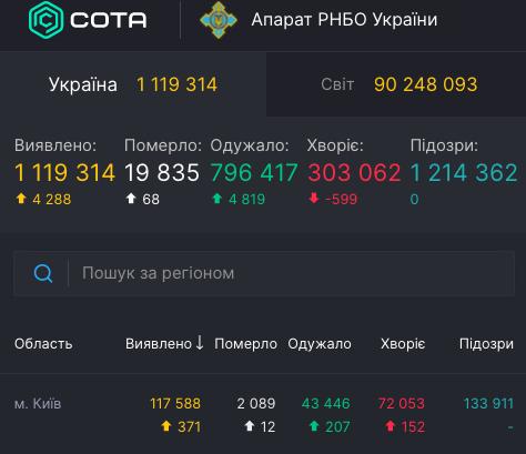 Коронавірус у Києві 11 січня / covid19.rnbo.gov.ua
