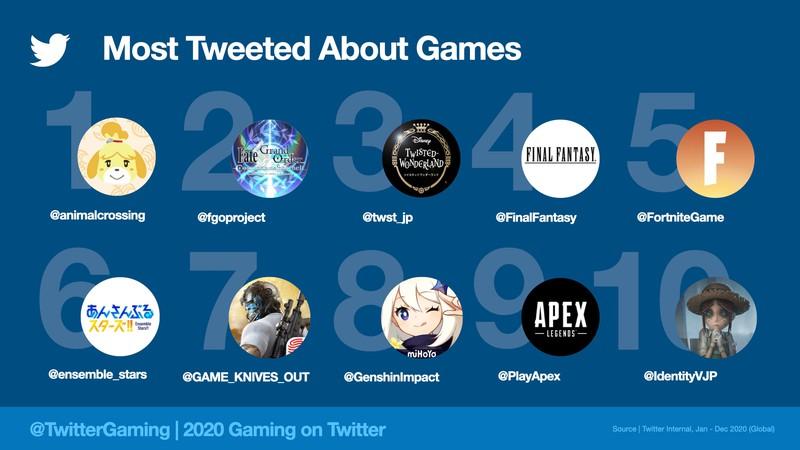 Стало известно, какие игры больше всего обсуждали геймеры в 2020 году