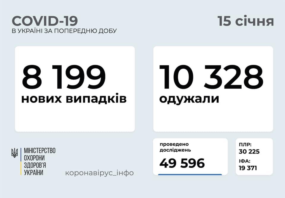 Коронавирус в Украине сегодня - статистика 15 января / facebook.com/maksym.stepanov.official