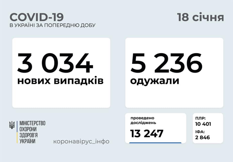 Коронавирус в Украине сегодня - статистика 18 января / facebook.com/maksym.stepanov.official