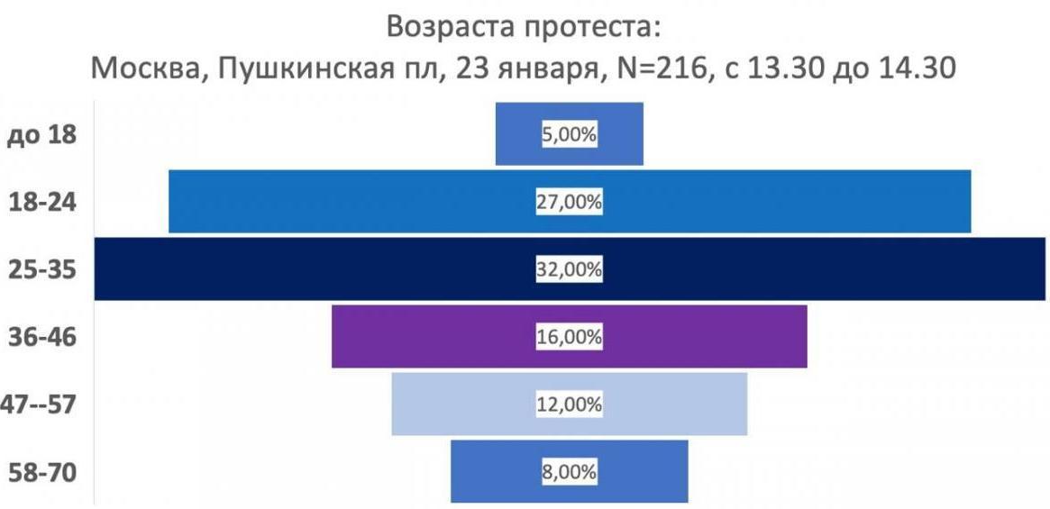 Демография протестов в России
