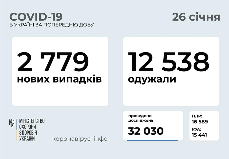 Коронавирус в Украине - статистика на утро 26 января / facebook.com/maksym.stepanov.official