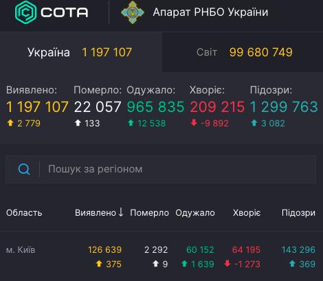 Коронавирус в Киеве - статистика 26 января / covid19.rnbo.gov.ua